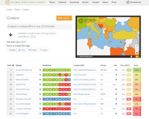 Δείκτης Ανοικτών Δεδομένων στην Ελλάδα