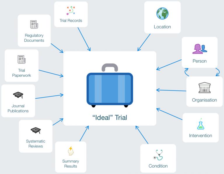 Open Trials: μια δεξαμενή γνώσης για την ιατρική έρευνα