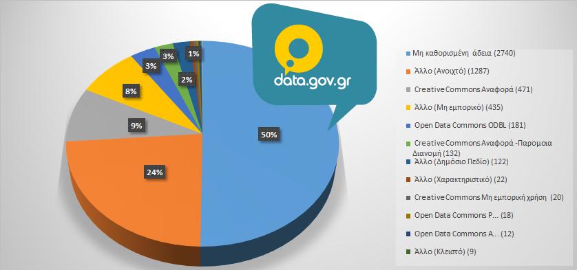 Δημόσιοι φορείς και ανοικτά δεδομένα στην Ελλάδα