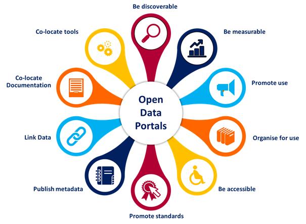 Πρακτικός Οδηγός δημιουργίας μελλοντικών, αποδεικτικών Πυλών Ανοικτών Δεδομένων