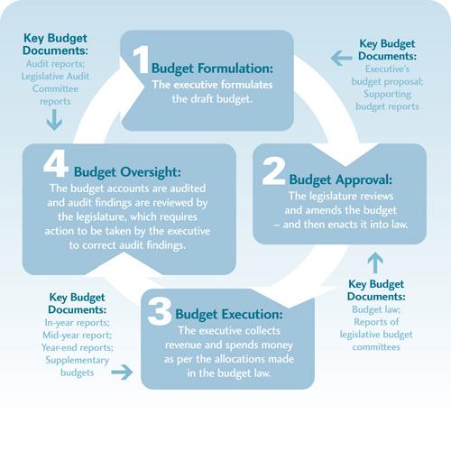 Πραγματοποίηση του κύκλου του προϋπολογισμού: Το στάδιο διαμόρφωσης του προϋπολογισμού